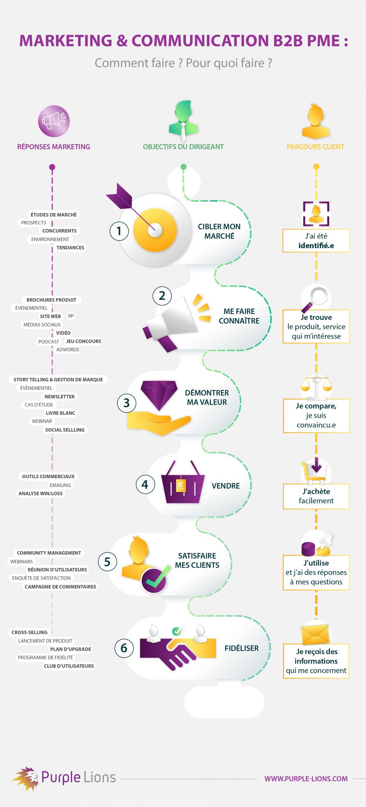marketing et communication pour PME B2B